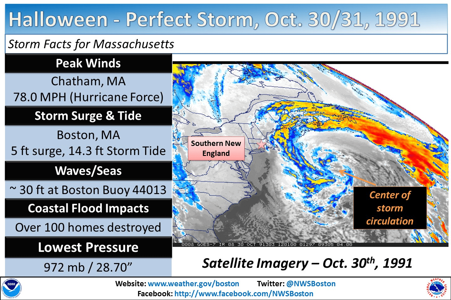 Summary of the Halloween/Perfect Storm (Courtesty:NOAA-Taunton)